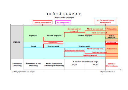 Letöltés: Időtáblázat - Népek, zsidók, pogányok
